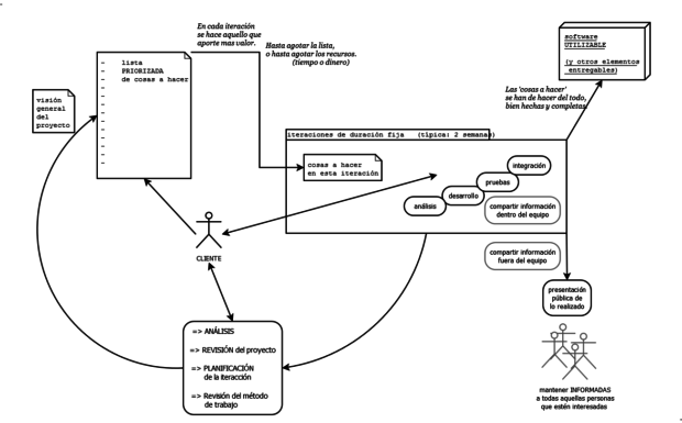 esquema-desarrollo-agil